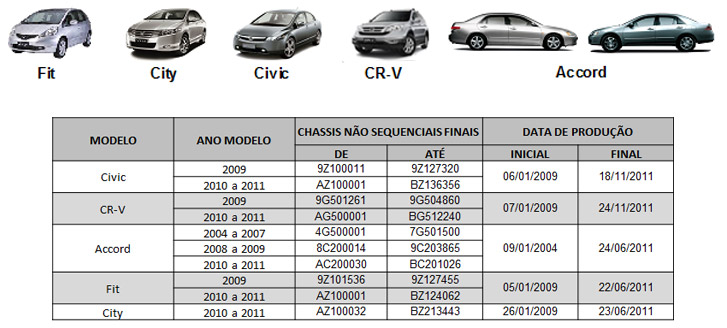 modelos-honda-recall-Fit-Civic-City-Accord-CR-V-problema-airbag